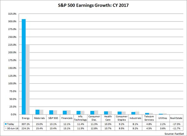 sp500-earnings-growth