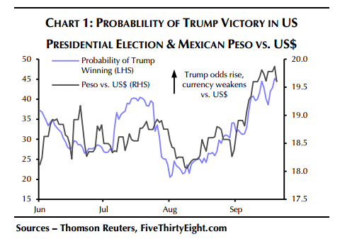 Mexican Peso Capital Economics graphic