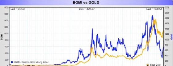 Precious Metals v. Mining Stocks
