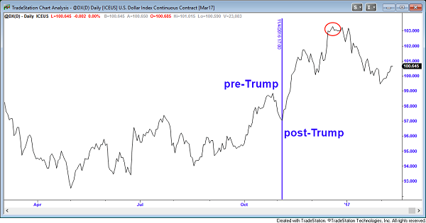 us-dollar-futures