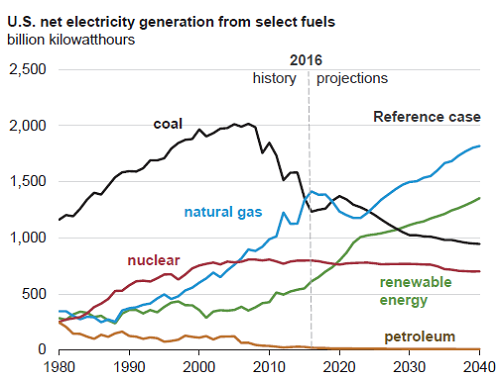 us-net-electricity-generation-from-select-fuels