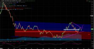 Market Vectors Gold Miners ETF
