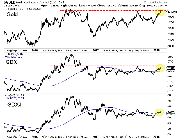 Gold, GDX and GDXJ