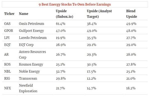 Energy Stocks To Own