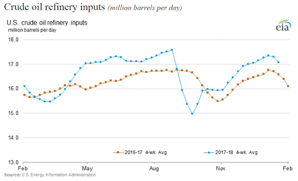 crude oil refinery inputs