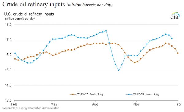crude oil refinery inputs