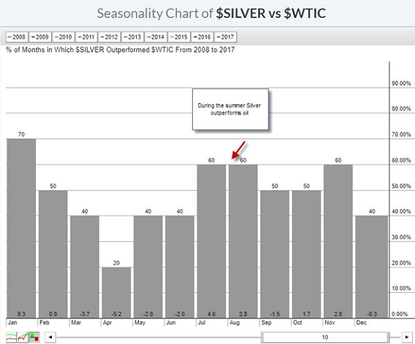 silver vs wtic