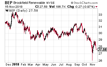 Brookfield Renewable Partners