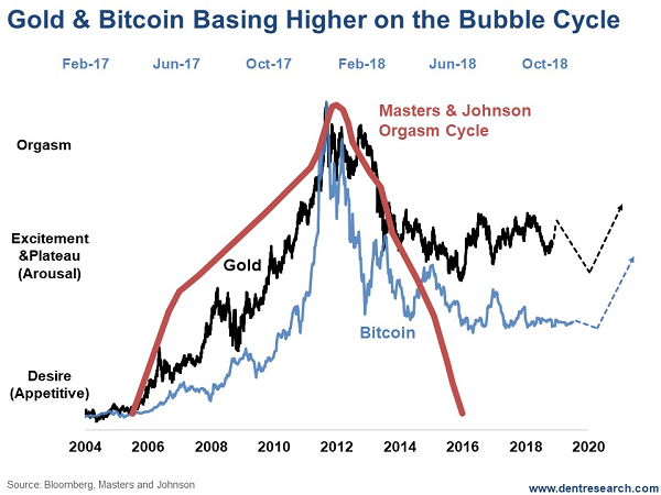 Have Gold And Bitcoin Seen The Worst Of Their Bubble Bursts  Commodity Trading Research-5916