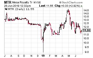 MTR Chart