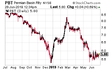 PBT Chart