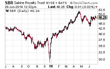 SBR Chart