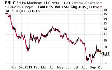 ENLC Chart